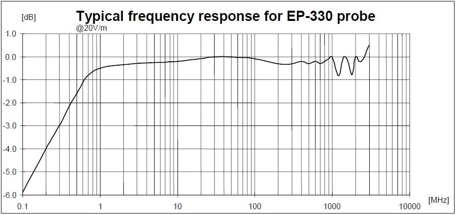 sonda per campi elettromagnetici a radiofrequenza