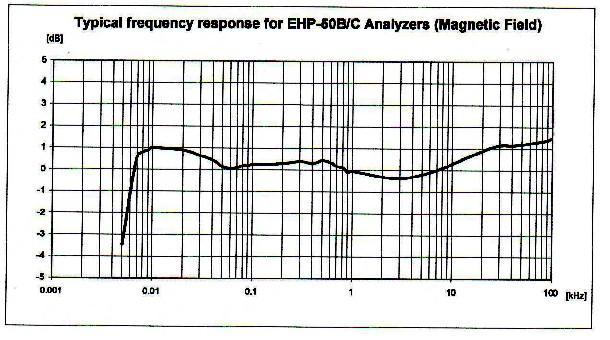 EHP-50C analizzatore campi elettrici e magnetici